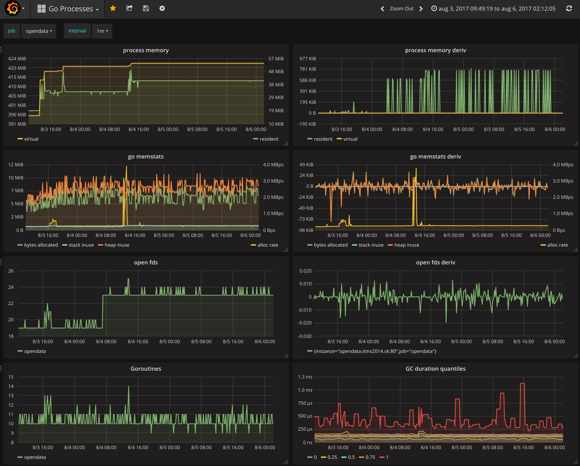 Real time metrics using Prometheus & Grafana | redByte blog